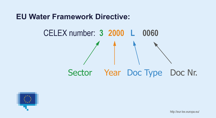 Illustration of the composition of the CELEX number: It is composed of 4 parts - one digit for the sector, four digits for the year, one or two letters for the type of document and usually 4 digits for the number of document