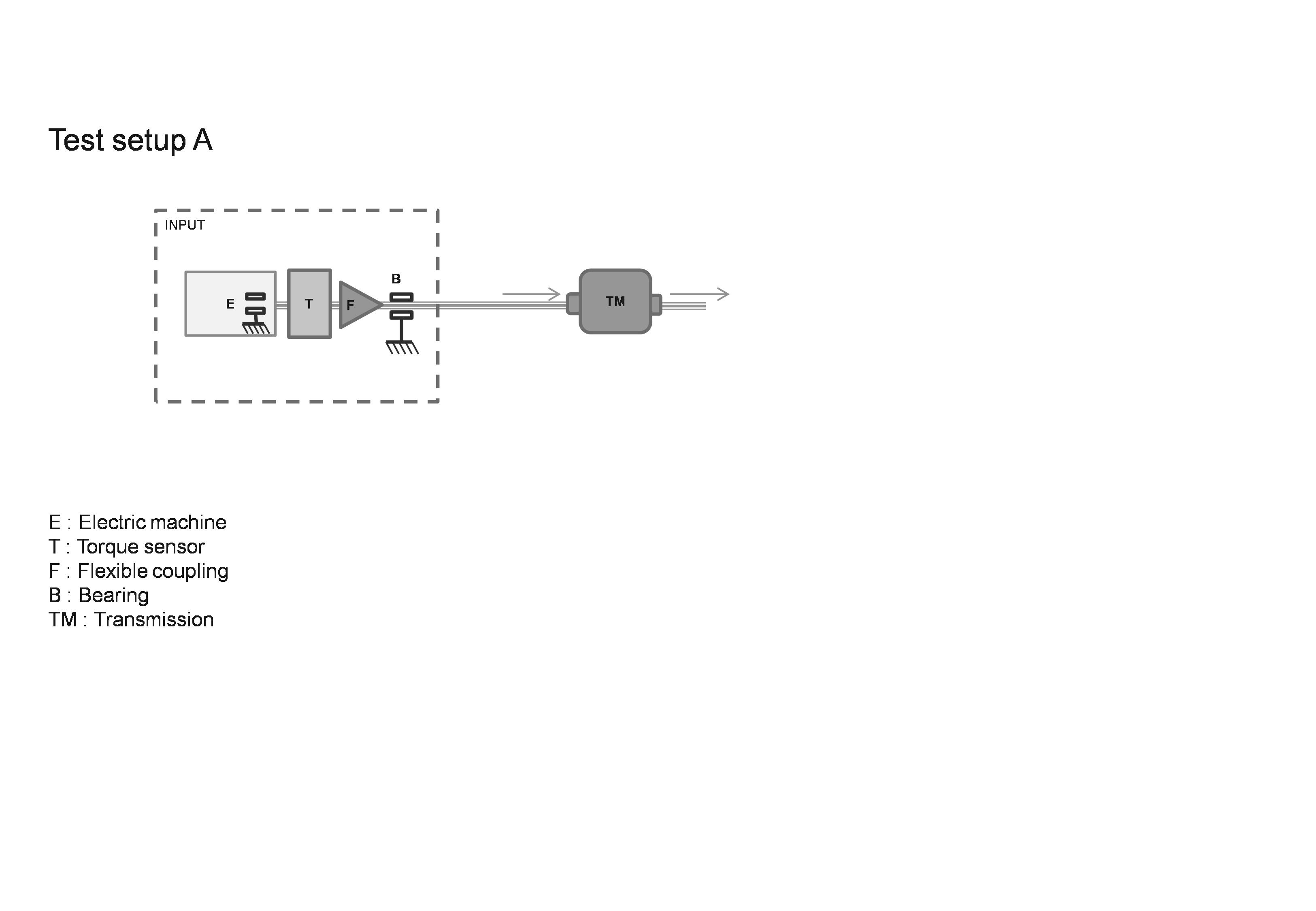 Eur Lex C20177937 En The Followingsystem Diagram Illustrates A Typical Configuration B 50 In Case Of Bearings Isolating Parasitic Forces Front And Behind Sensor No Flexible Coupling Installed Functionally Next To