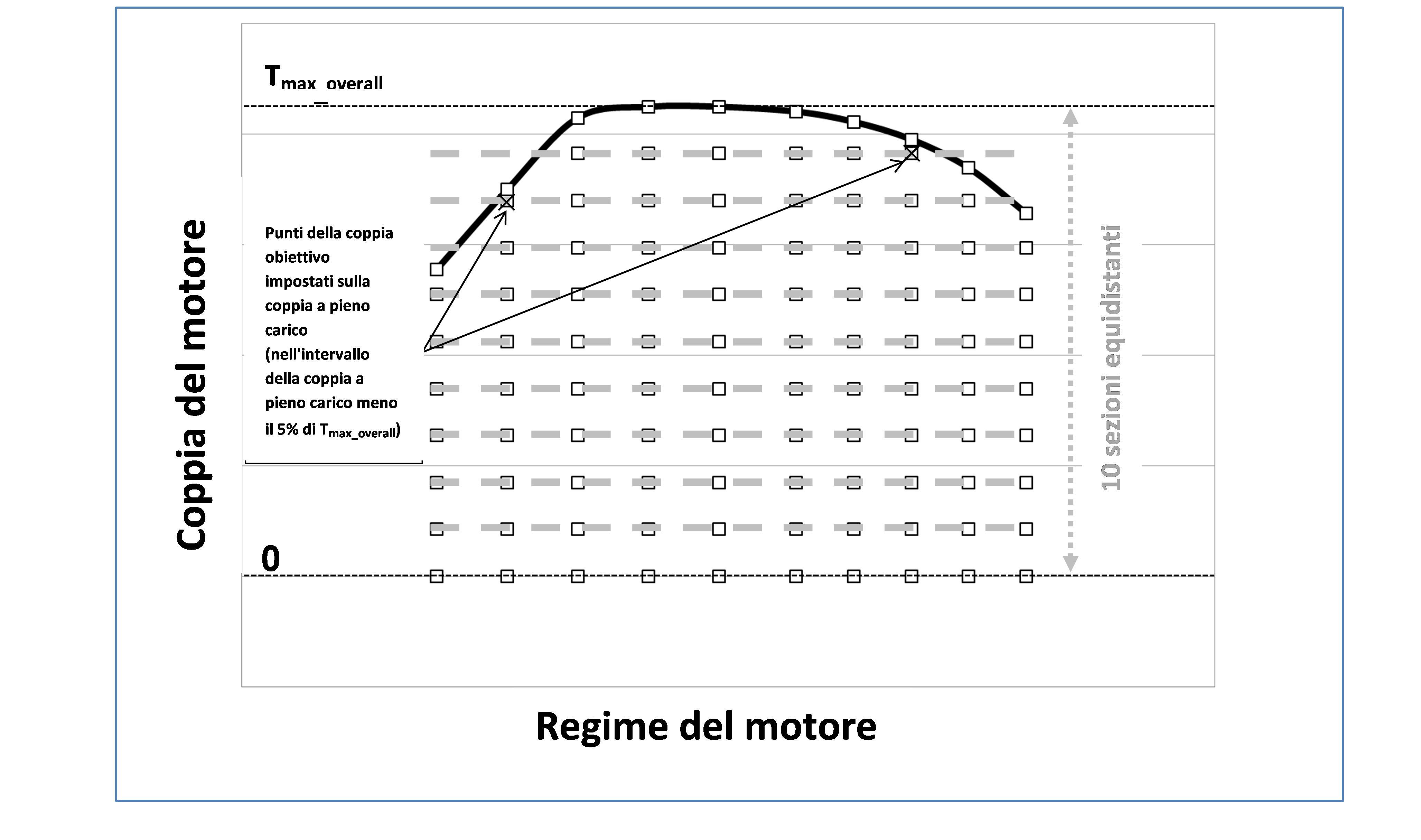 DENTATO AX-Sezione V-BELT-Seleziona intervallo Un 26 CRE