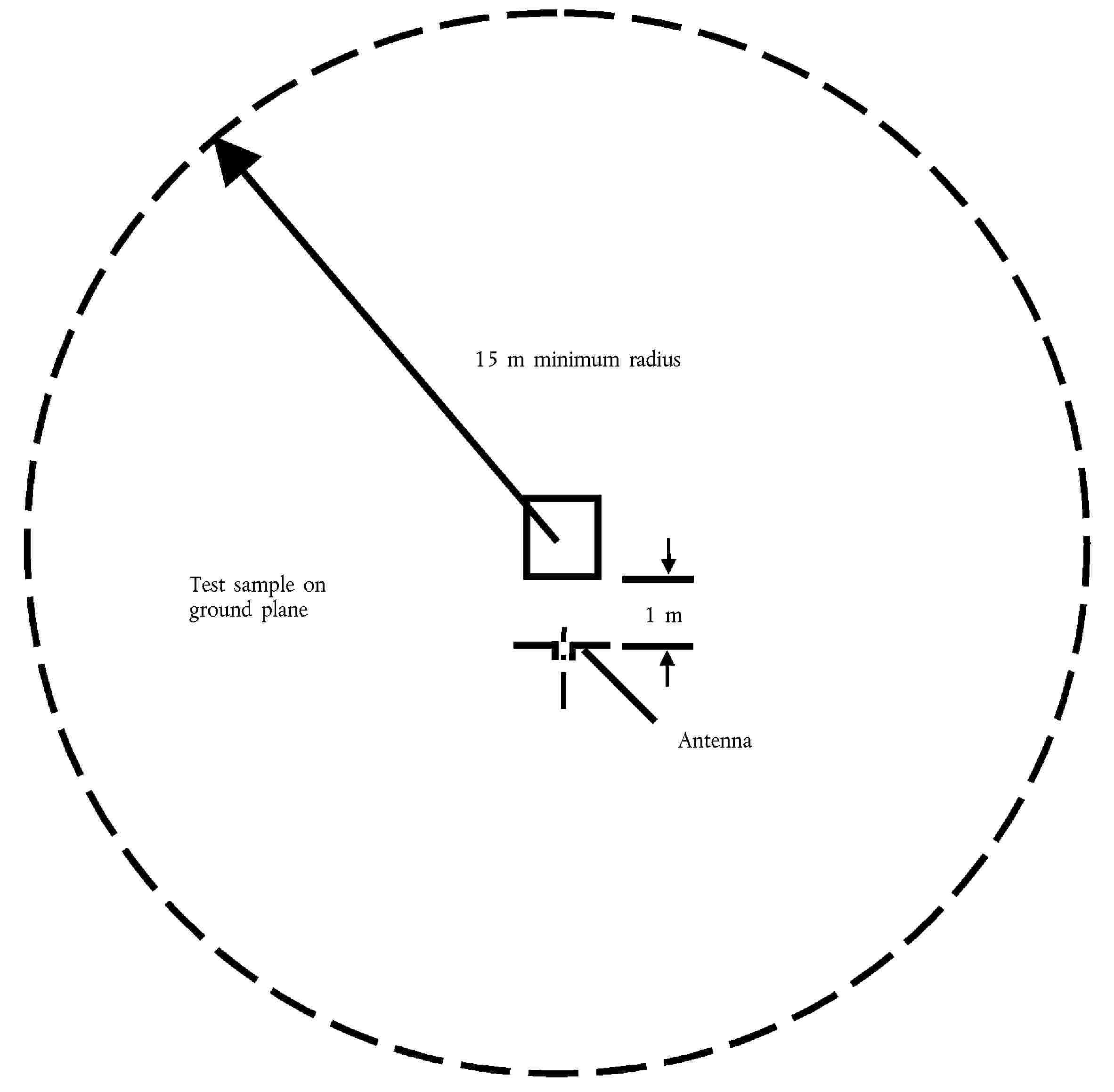 Eur Lex 01972l0245 20060327 En Power Supply Positivenegativeground From A Single 15 M Minimum Radiustest Sample On Ground Plane1 Mantenna