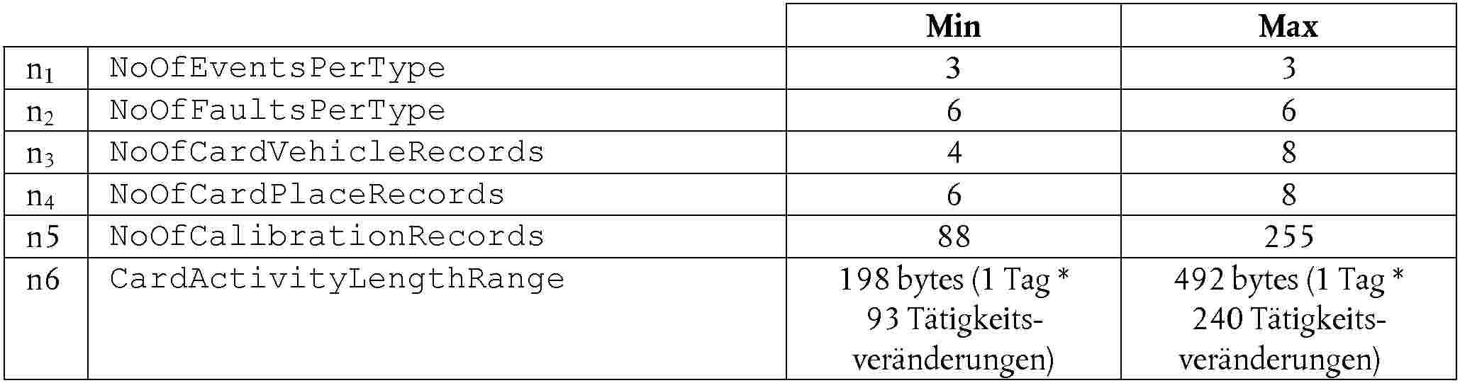 EUR-Lex - 01985R3821-20111001 - EN - EUR-Lex