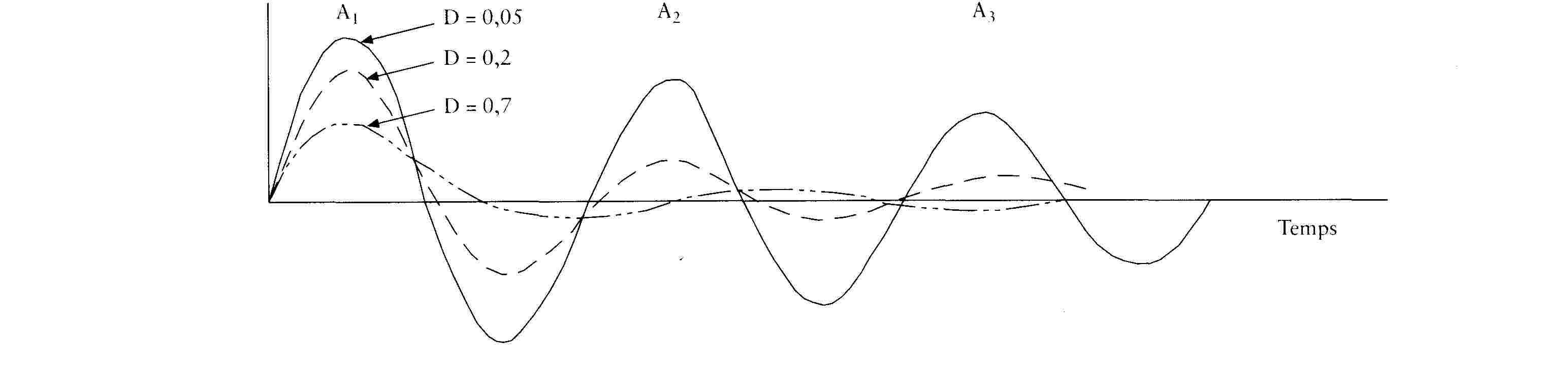 Crochet d'attelage de contrôle d'oscillation