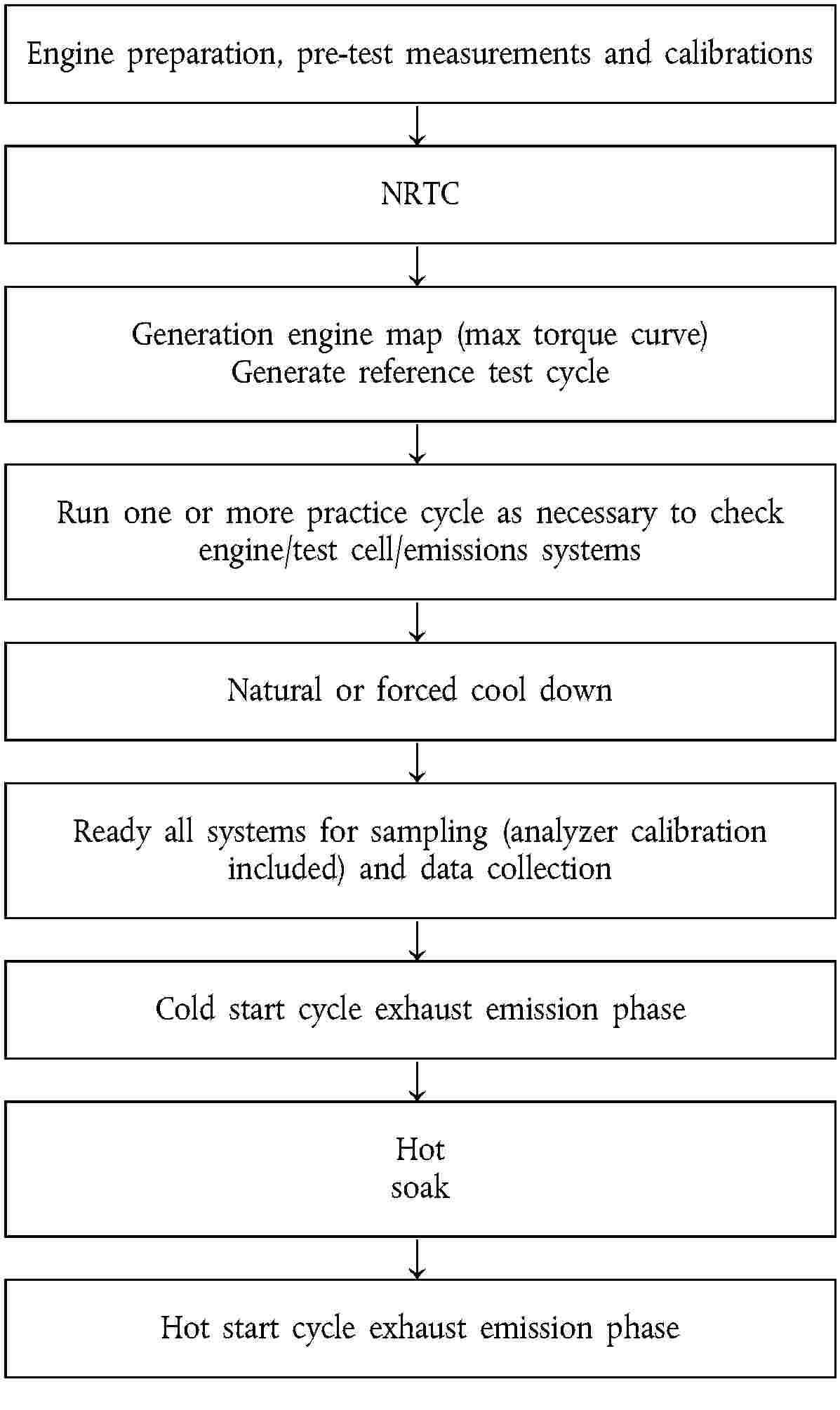 Eur Lex 01997l0068 20100402 En Tow Run Switch Here Is A Wiring Diagram For 48 Volt Regen Club Car Engine Preparation Pre Test Measurements And Calibrationsnrtcgeneration Map Max Torque Curve