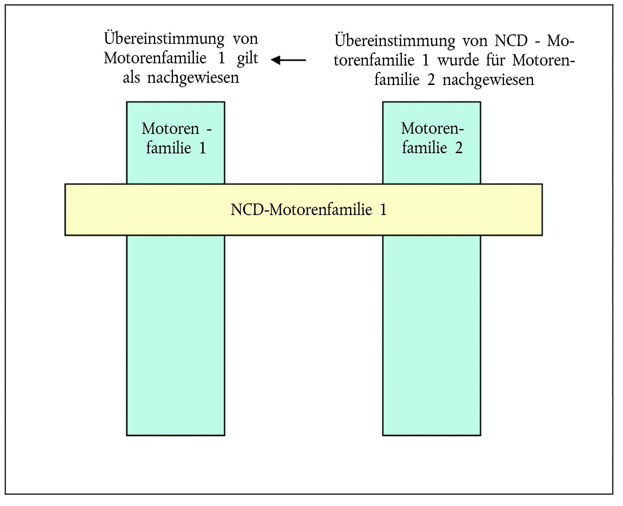 Nice Tatsache Familie Einer Tabelle 2Klasse Sketch - Kindergarten ...