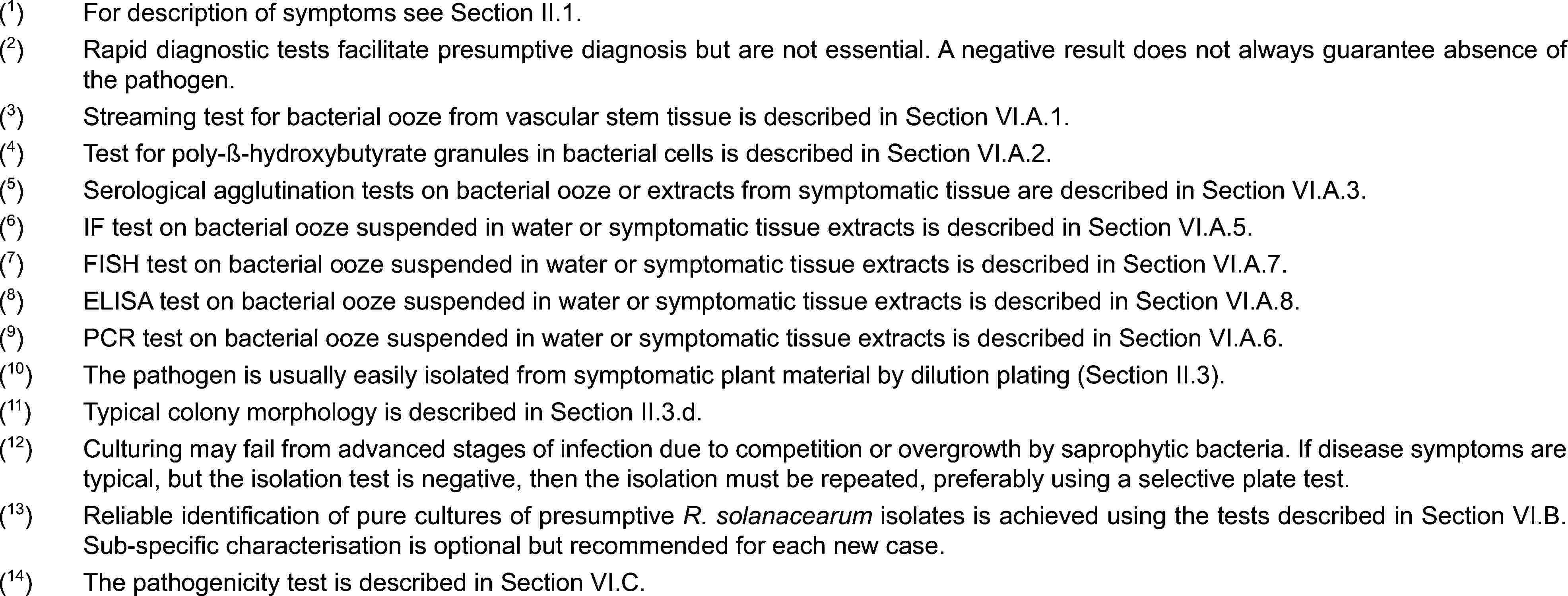 (1)For description of symptoms see Section II.1.(2)Rapid diagnostic tests facilitate presumptive diagnosis but are not essential. A negative result does not always guarantee absence of the pathogen.(3)Streaming test for bacterial ooze from vascular stem tissue is described in Section VI.A.1.(4)Test for poly-ß-hydroxybutyrate granules in bacterial cells is described in Section VI.A.2.(5)Serological agglutination tests on bacterial ooze or extracts from symptomatic tissue are described in Section VI.A.3.(6)IF test on bacterial ooze suspended in water or symptomatic tissue extracts is described in Section VI.A.5.(7)FISH test on bacterial ooze suspended in water or symptomatic tissue extracts is described in Section VI.A.7.(8)ELISA test on bacterial ooze suspended in water or symptomatic tissue extracts is described in Section VI.A.8.(9)PCR test on bacterial ooze suspended in water or symptomatic tissue extracts is described in Section VI.A.6.(10)The pathogen is usually easily isolated from symptomatic plant material by dilution plating (Section II.3).(11)Typical colony morphology is described in Section II.3.d.(12)Culturing may fail from advanced stages of infection due to competition or overgrowth by saprophytic bacteria. If disease symptoms are typical, but the isolation test is negative, then the isolation must be repeated, preferably using a selective plate test.(13)Reliable identification of pure cultures of presumptive R. solanacearum isolates is achieved using the tests described in Section VI.B. Sub-specific characterisation is optional but recommended for each new case.(14)The pathogenicity test is described in Section VI.C.
