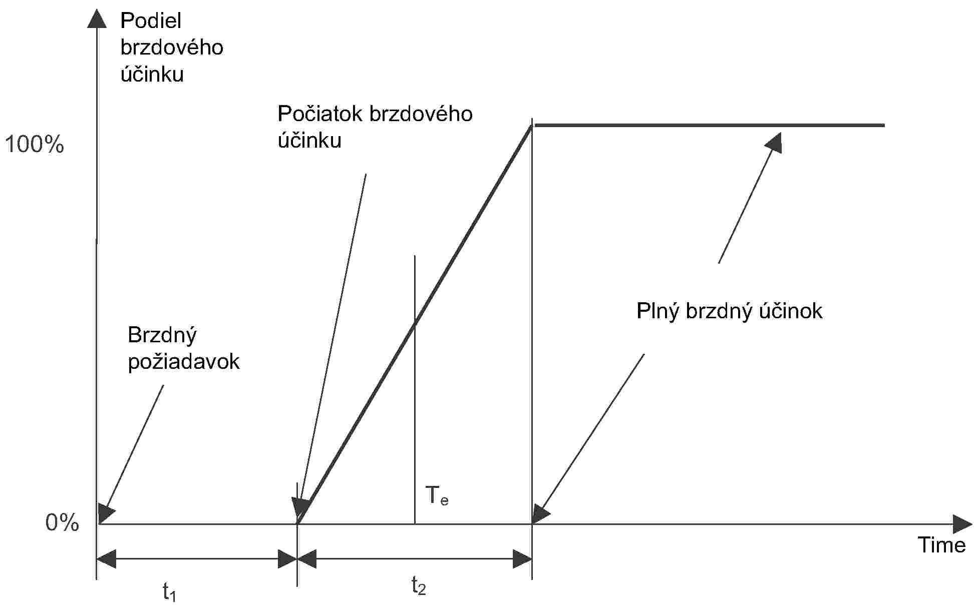 Te je ekvivalentná doba brzdenia a definuje sa ako  b73a8f5a3ec