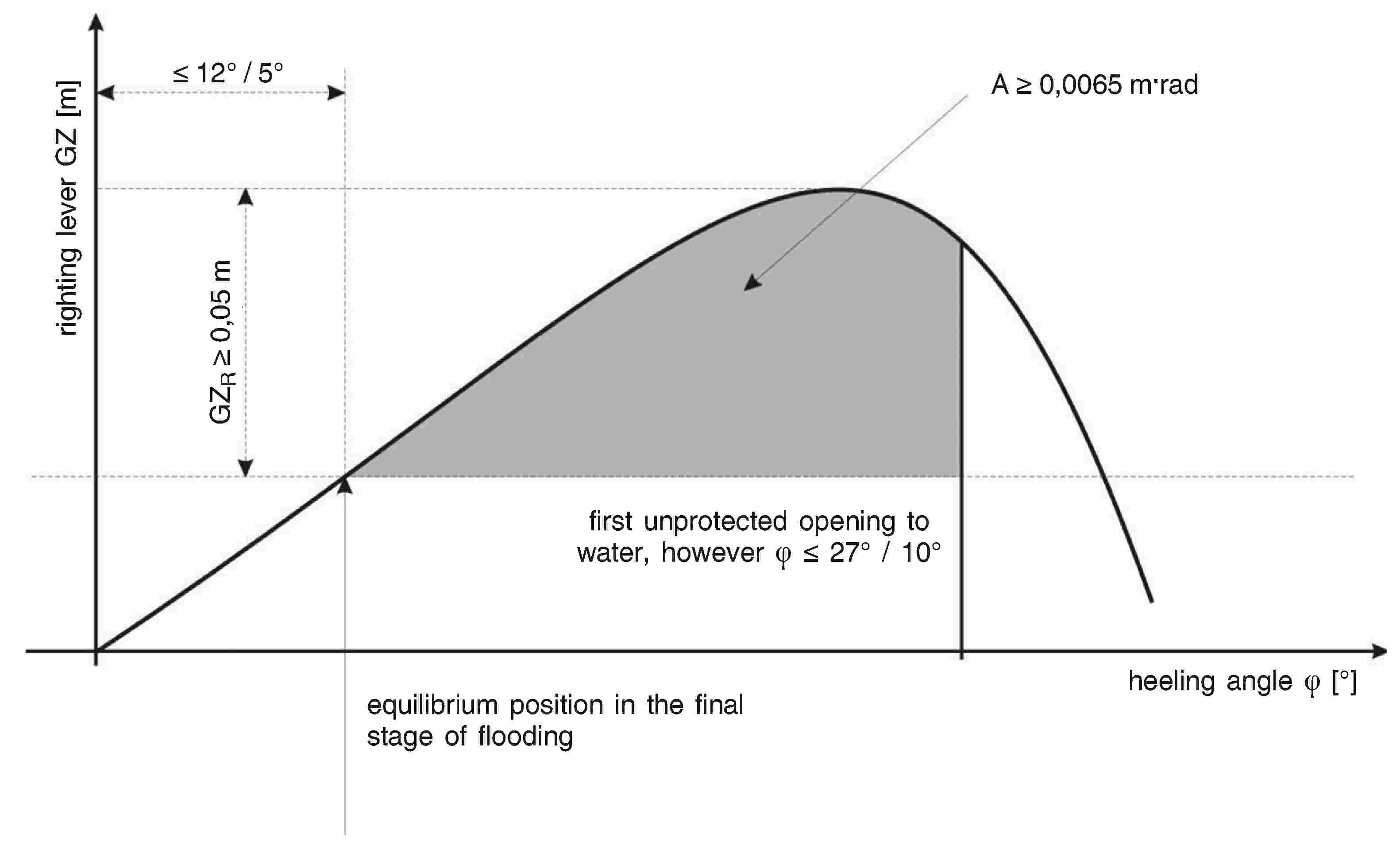 Eur Lex 02006l0087 20131101 En Rule 750 Pump Wiring Moreover Automatic Bilge Diagram