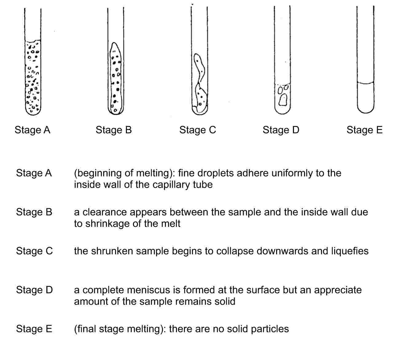 Stage AStage BStage CStage DStage EStage A(beginning of melting): fine droplets adhere uniformly to the inside wall of the capillary tubeStage Ba clearance appears between the sample and the inside wall due to shrinkage of the meltStage Cthe shrunken sample begins to collapse downwards and liquefiesStage Da complete meniscus is formed at the surface but an appreciate amount of the sample remains solidStage E(final stage melting): there are no solid particles