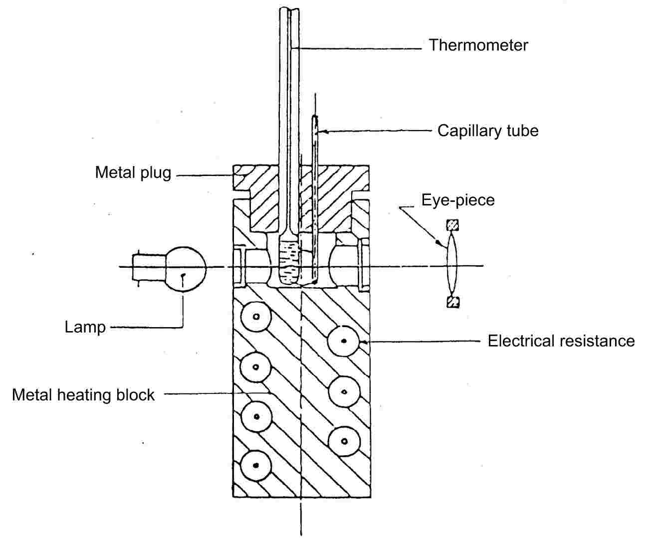 ThermometerCapillary tubeMetal plugEye-pieceLampElectrical resistanceMetal heating block