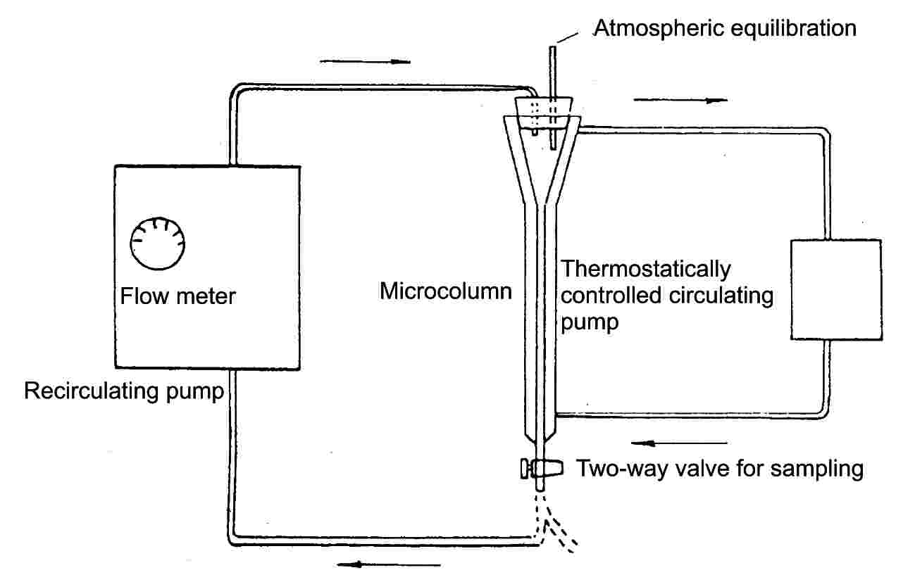 Atmospheric equilibrationFlow meterMicrocolumnThermostatically controlled circulating pumpRecirculating pumpTwo-way valve for sampling