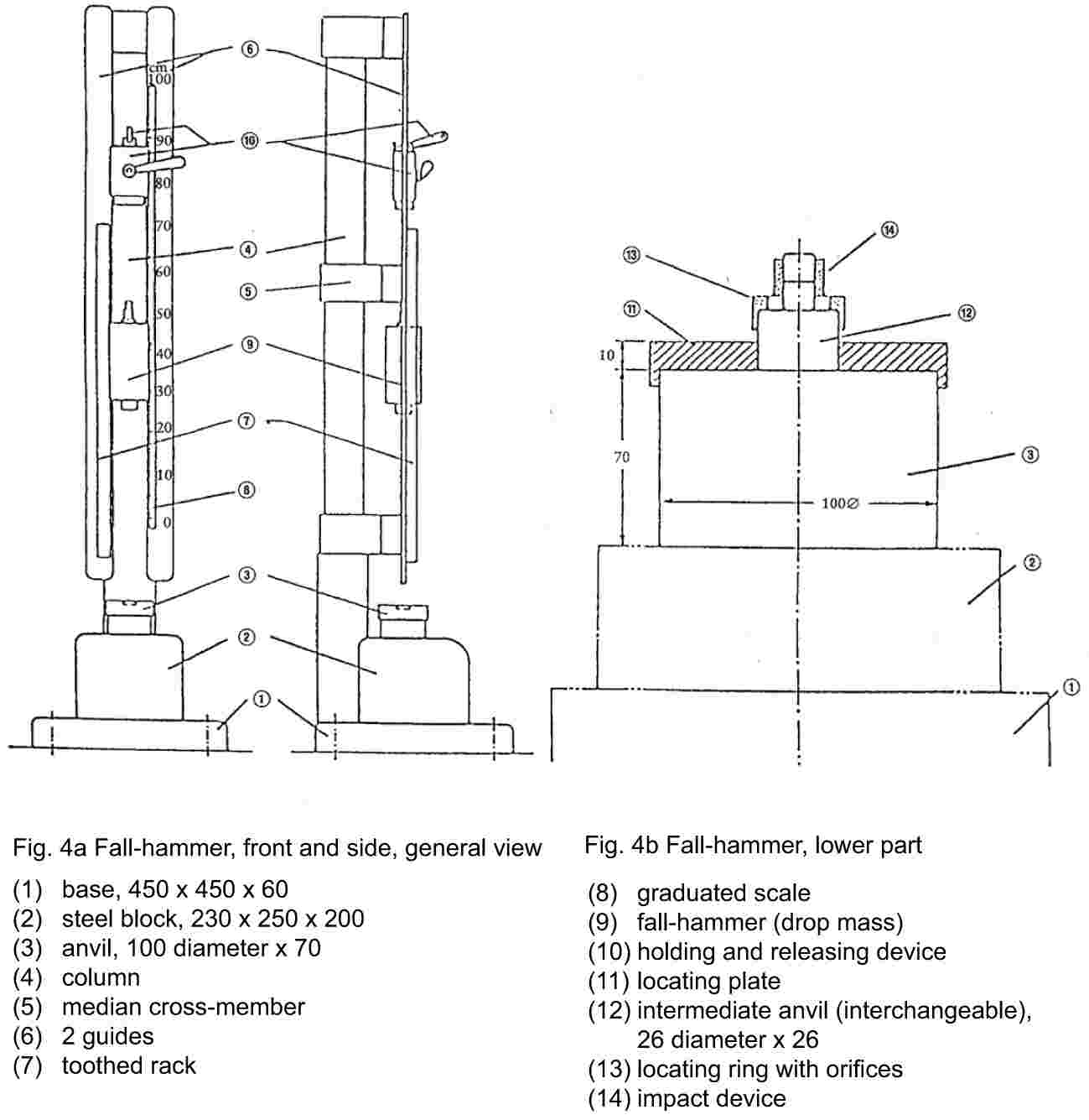 Fig. 4a Fall-hammer, front and side, general view(1) base, 450 x 450 x 60(2) steel block, 230 x 250 x 200(3) anvil, 100 diameter x 70(4) column(5) median cross-member(6) 2 guides(7) toothed rackFig. 4b Fall-hammer, lower part(8) graduated scale(9) fall-hammer (drop mass)(10) holding and releasing device(11) locating plate(12) intermediate anvil (interchangeable), 26 diameter x 26(13) locating ring with orifices(14) impact device