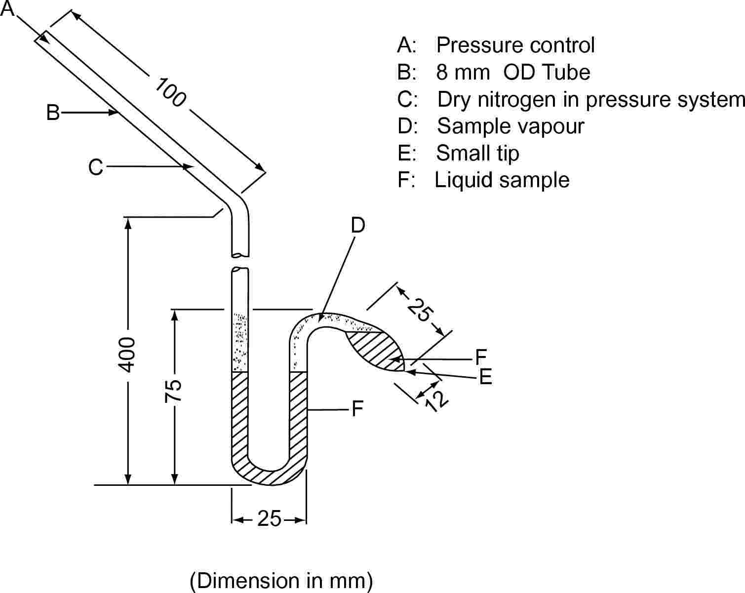 A: Pressure controlB: 8 mm OD TubeC: Dry nitrogen in pressure systemD: Sample vapourE: Small tipF: Liquid sample(Dimension in mm)