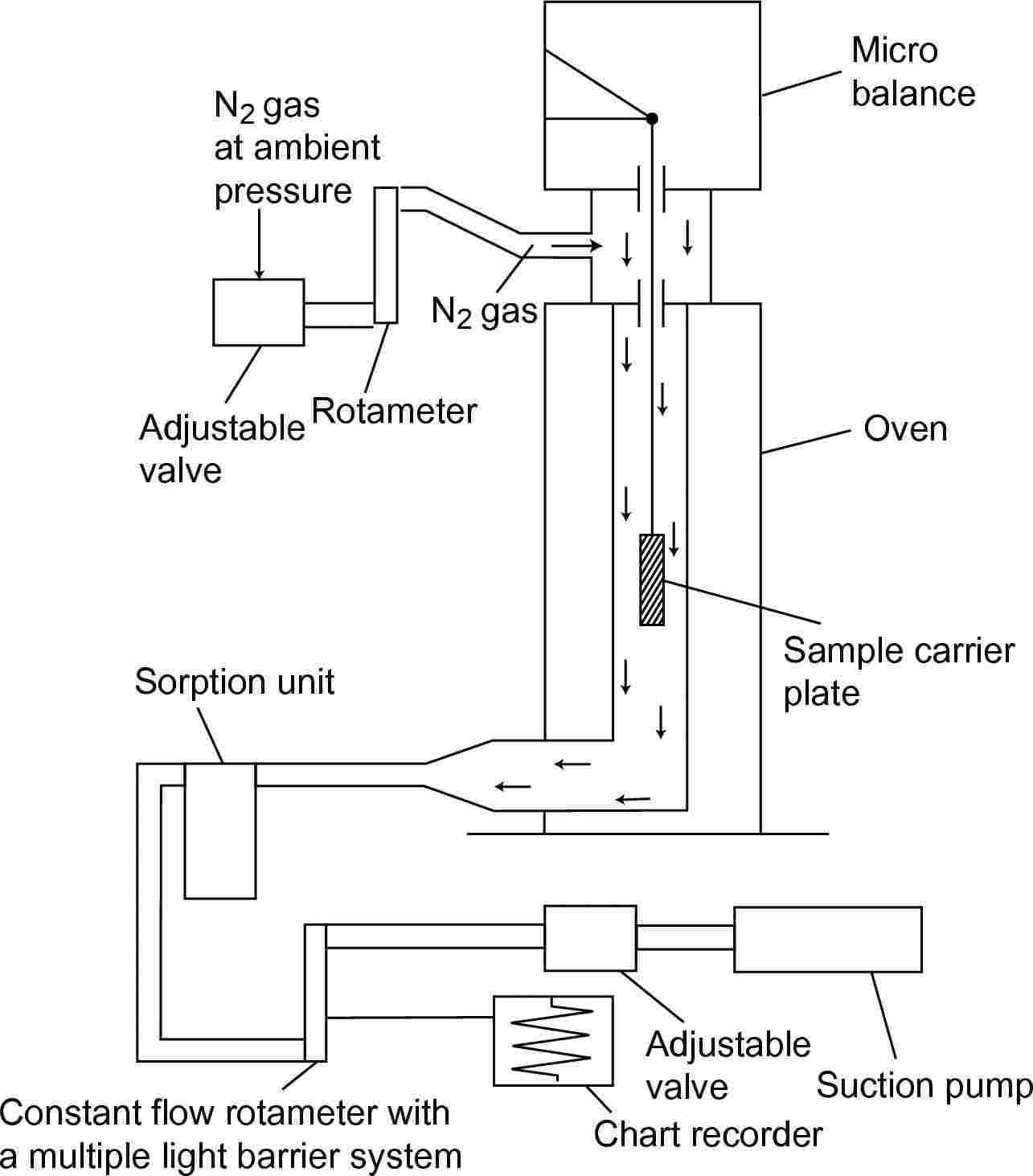 RotameterSuction pumpConstant flow rotameter with a multiple light barrier systemChart recorderSample carrier plateSorption unitAdjustable valveAdjustable valveMicro balanceN2 gasOvenN2 gas at ambient pressure