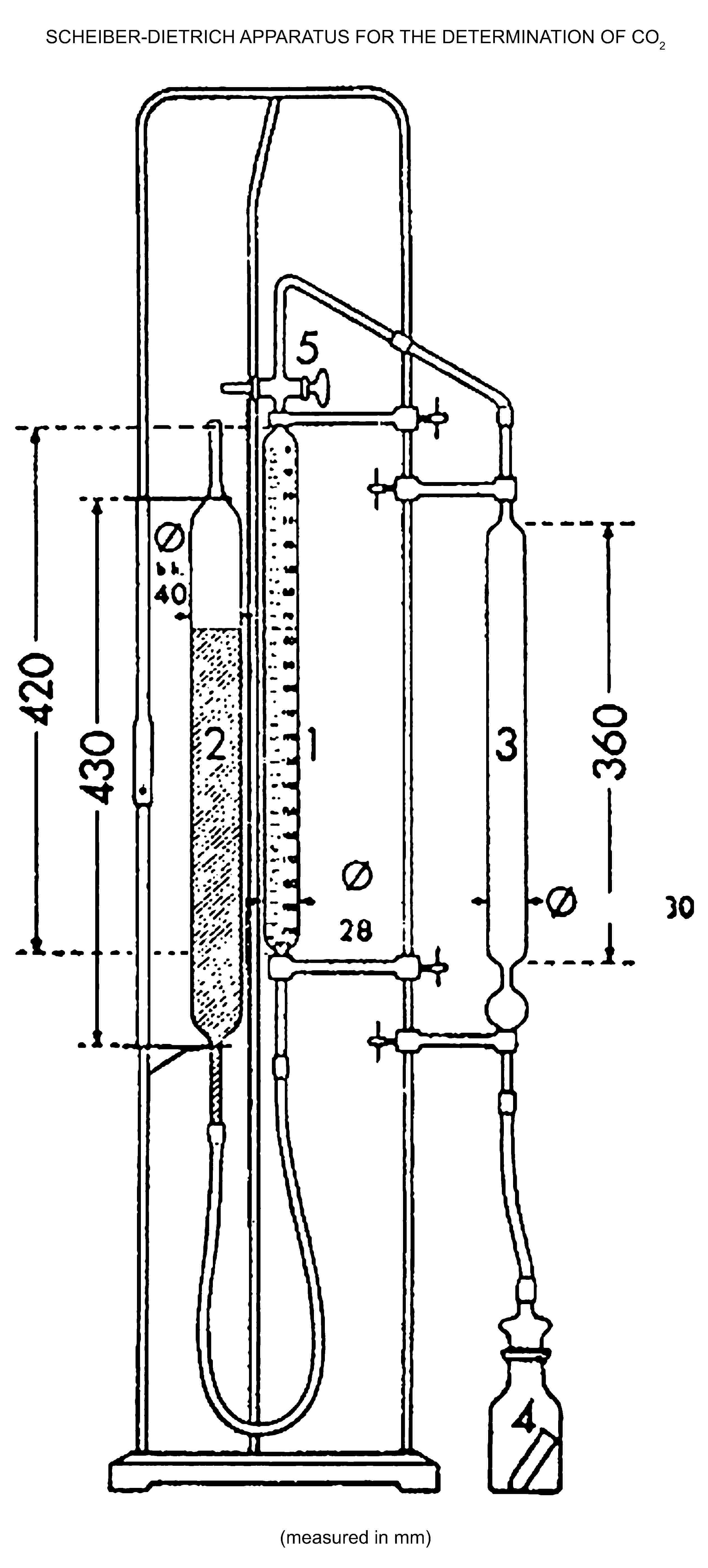 SCHEIBER-DIETRICH APPARATUS FOR THE DETERMINATION OF CO2(measured in mm)