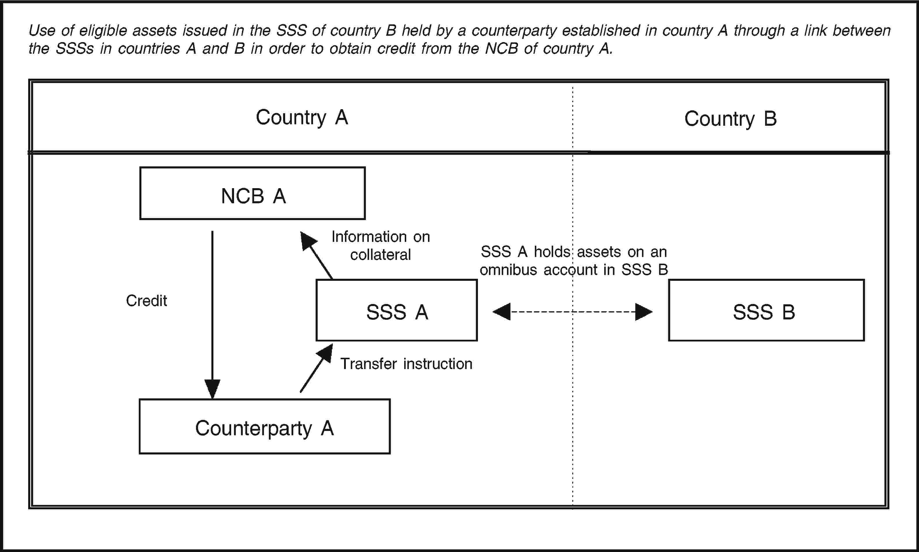 Eur lex 02011o0014 20140605 en eur lex use of eligible assets issued in the sss of country b held by a counterparty established nvjuhfo Choice Image