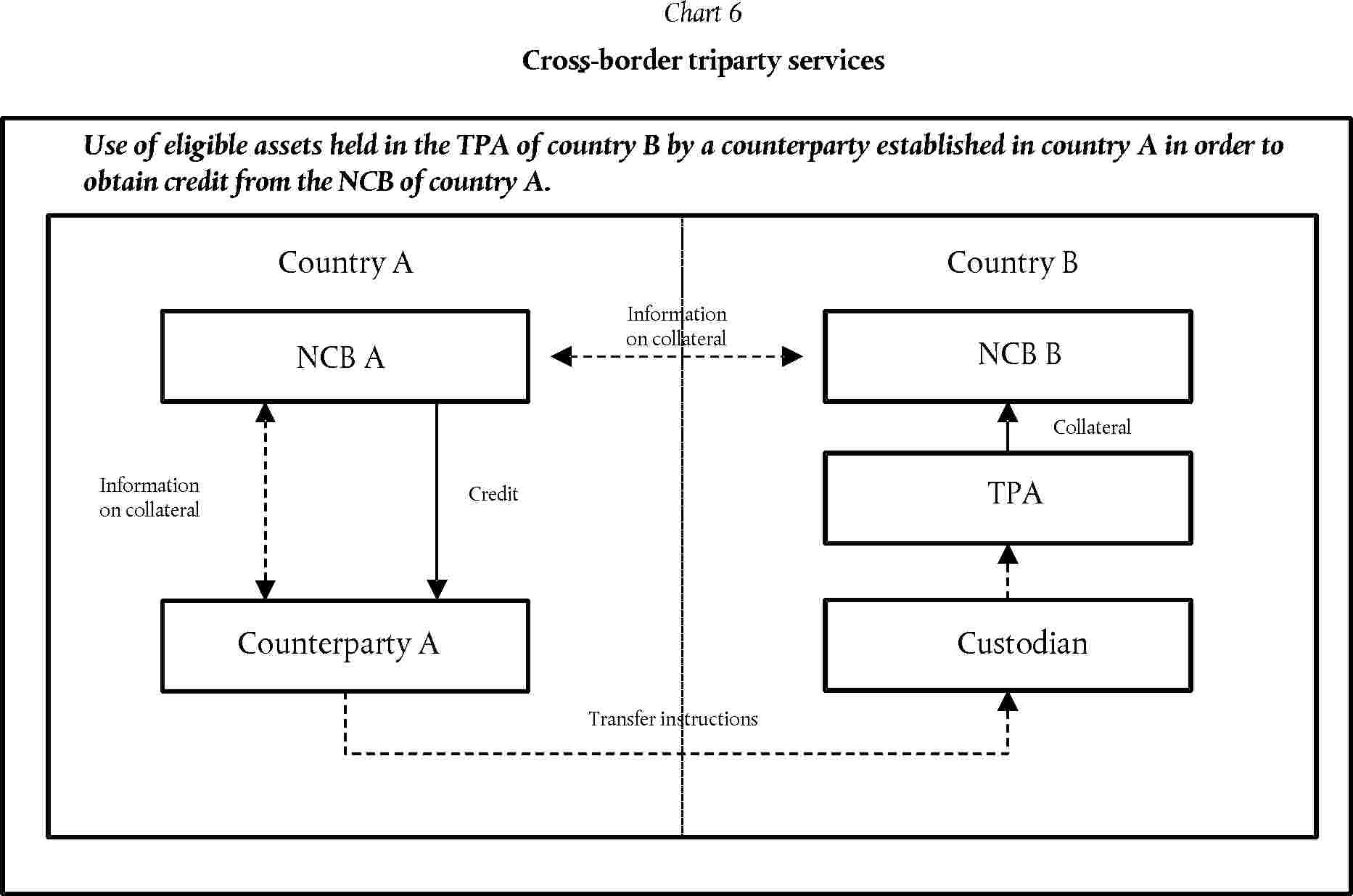 Eur lex 02011o0014 20140605 en eur lex note the arrow information on collateral between counterparty a and ncb a may not be relevant with certain tpas depending on the contractual model nvjuhfo Choice Image