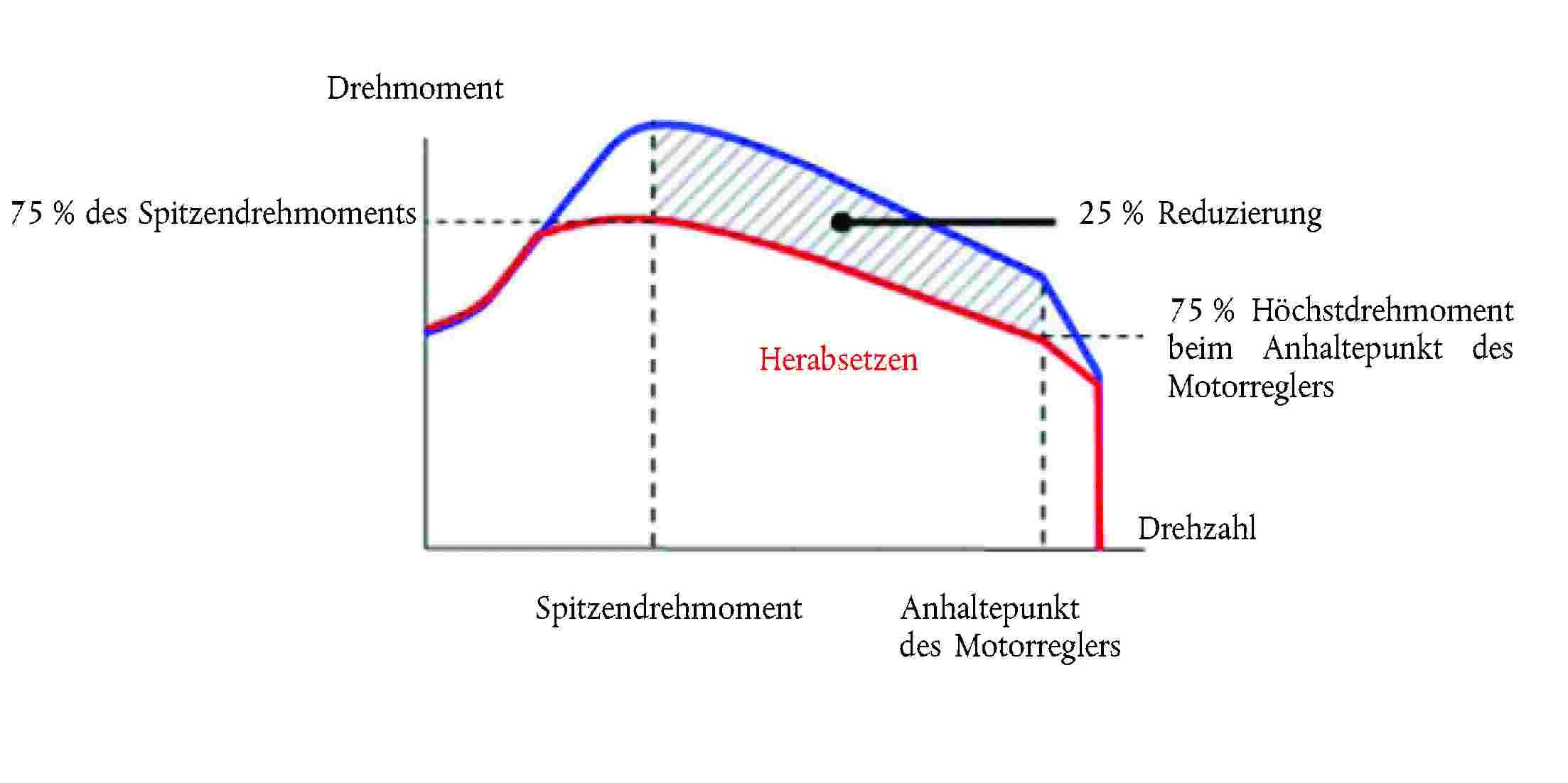 Schön Liniendiagramm Elektrisch Zeitgenössisch - Der Schaltplan ...