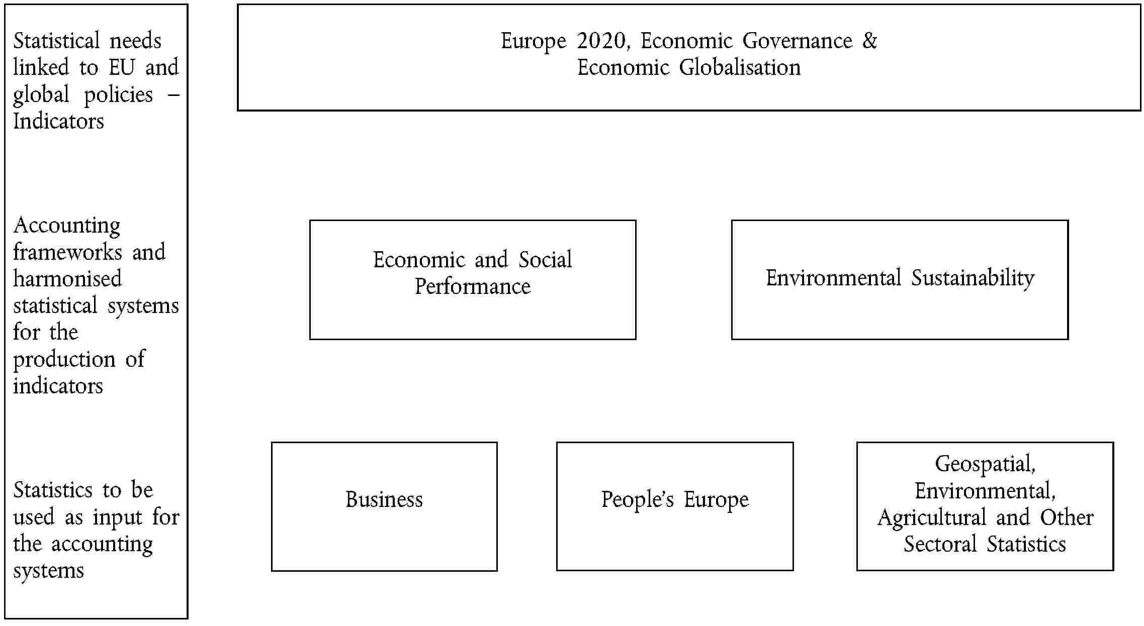 Statistical needs linked to EU and global policies – IndicatorsAccounting frameworks and harmonised statistical systems for the production of indicatorsStatistics to be used as input for the accounting systemsEurope 2020, Economic Governance & Economic GlobalisationEconomic and Social PerformanceEnvironmental SustainabilityBusinessPeople's EuropeGeospatial, Environmental, Agricultural and Other Sectoral Statistics