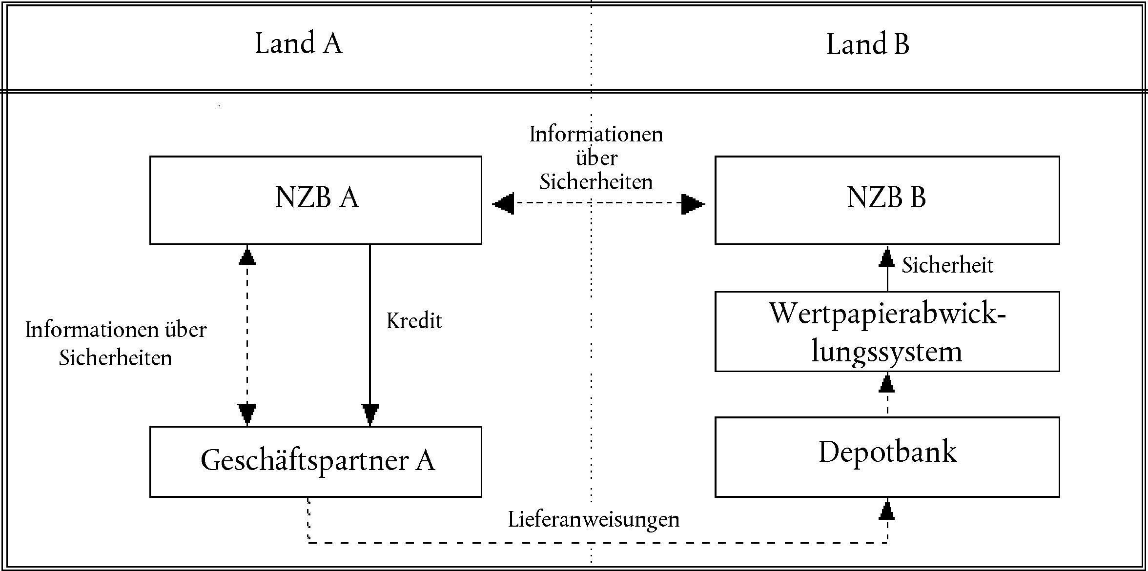 Großartig Wiederaufnahme Der Depotbank Zeitgenössisch - Entry Level ...