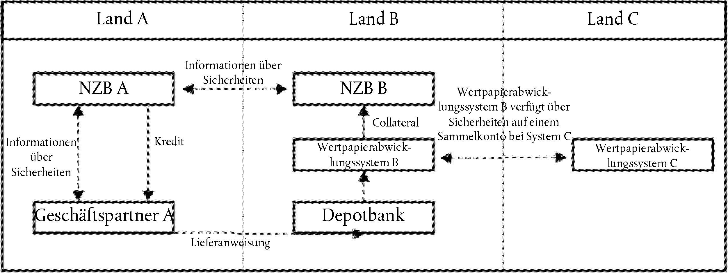 Wenn Notenbankfahige Sicherheiten In Form Von Wertpapieren Uber Das Korrespondenzzentralbank Modell In Kombination Mit Verbindungen Ubertragen Werden Sollen