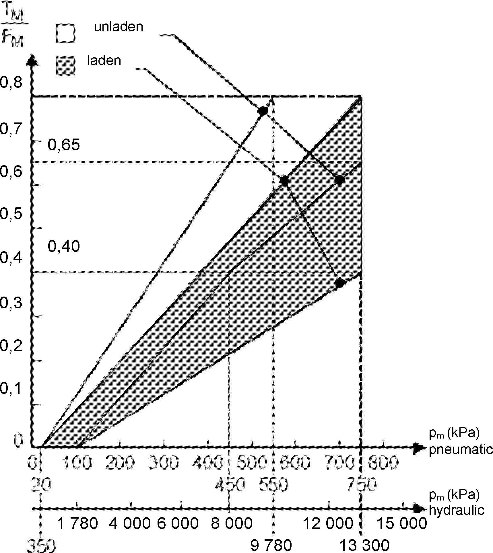 Eur Lex 02015r0068 20161014 En Four Diagrams A B C And D Representing Stages Of Stroke Diagram 3