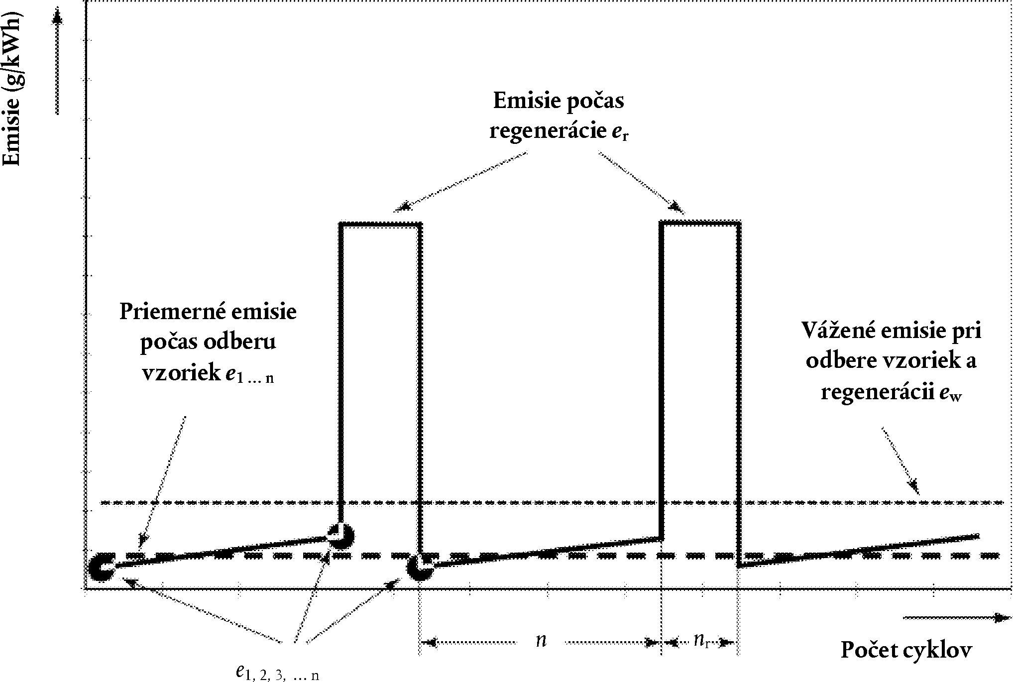 Počas procesu regenerácie môže dôjsť k prekročeniu príslušných emisných  limitov. Skúšobný postup je schematicky znázornený na obrázku 6.1. 8217bec94a6
