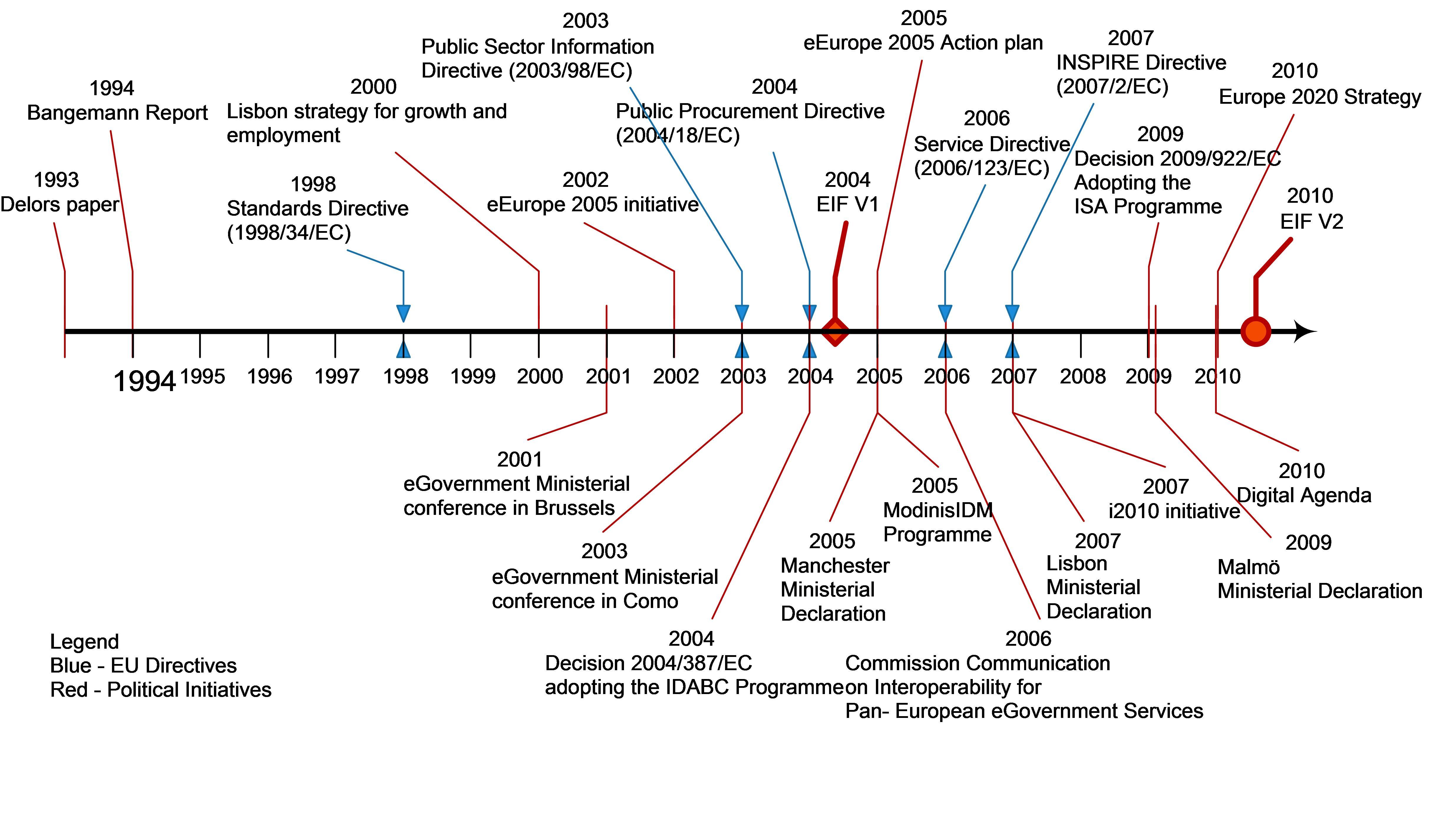 Eur Lex 52010dc0744 En Logic Diagram In Isa Format Timeline Of Eu Initiatives Concerning Interoperability
