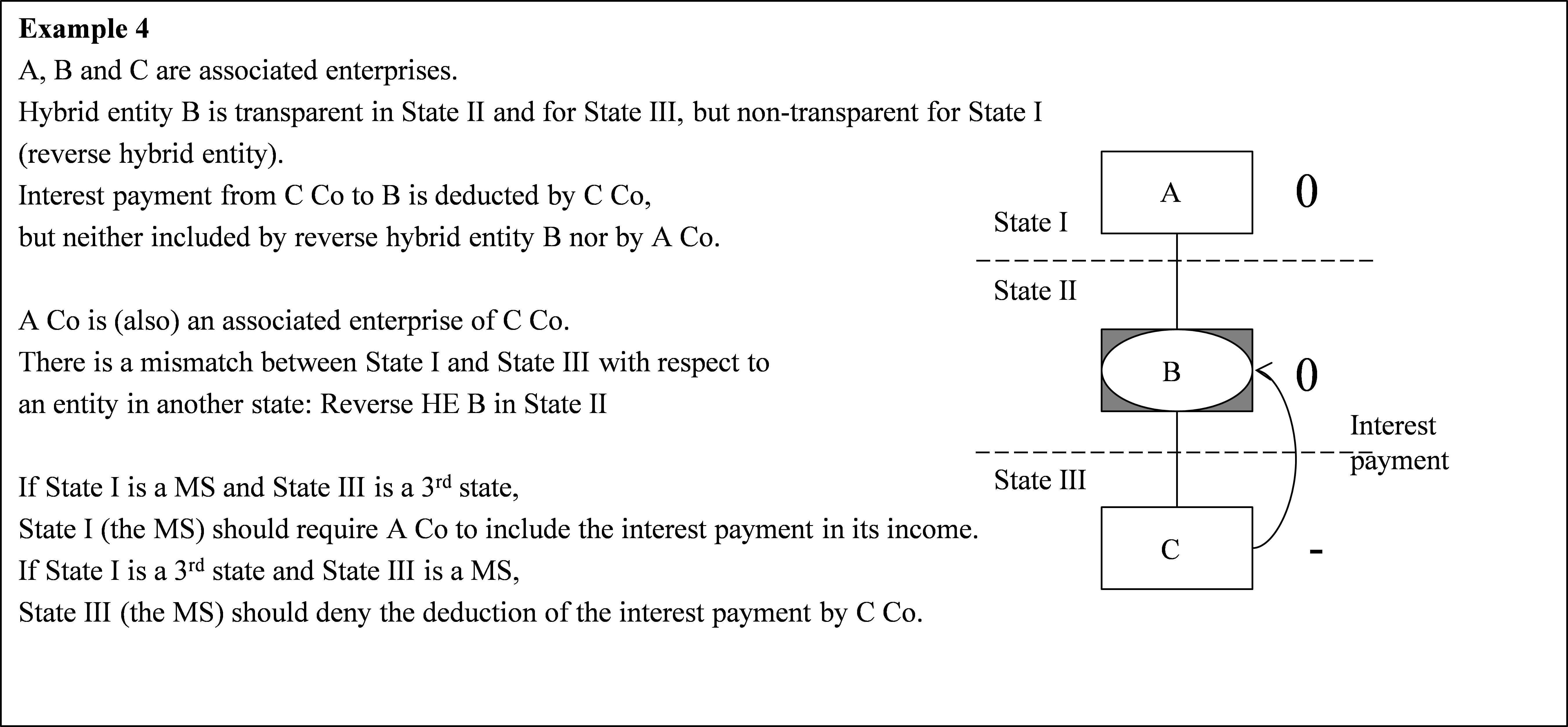 Eur Lex 52016pc0687 En Example State Diagram Sub Paragraph B Might Also Occur In Case The Hybrid Entity Is Neither Located Member Nor Jurisdiction Of Associated Enterprise