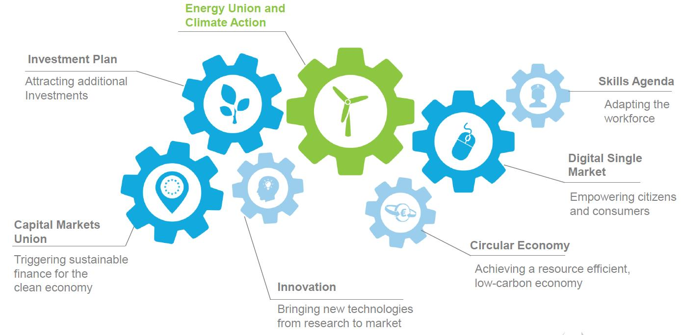 Risultati immagini per Modernisation of the economy – Role of the Energy Union and Climate Action