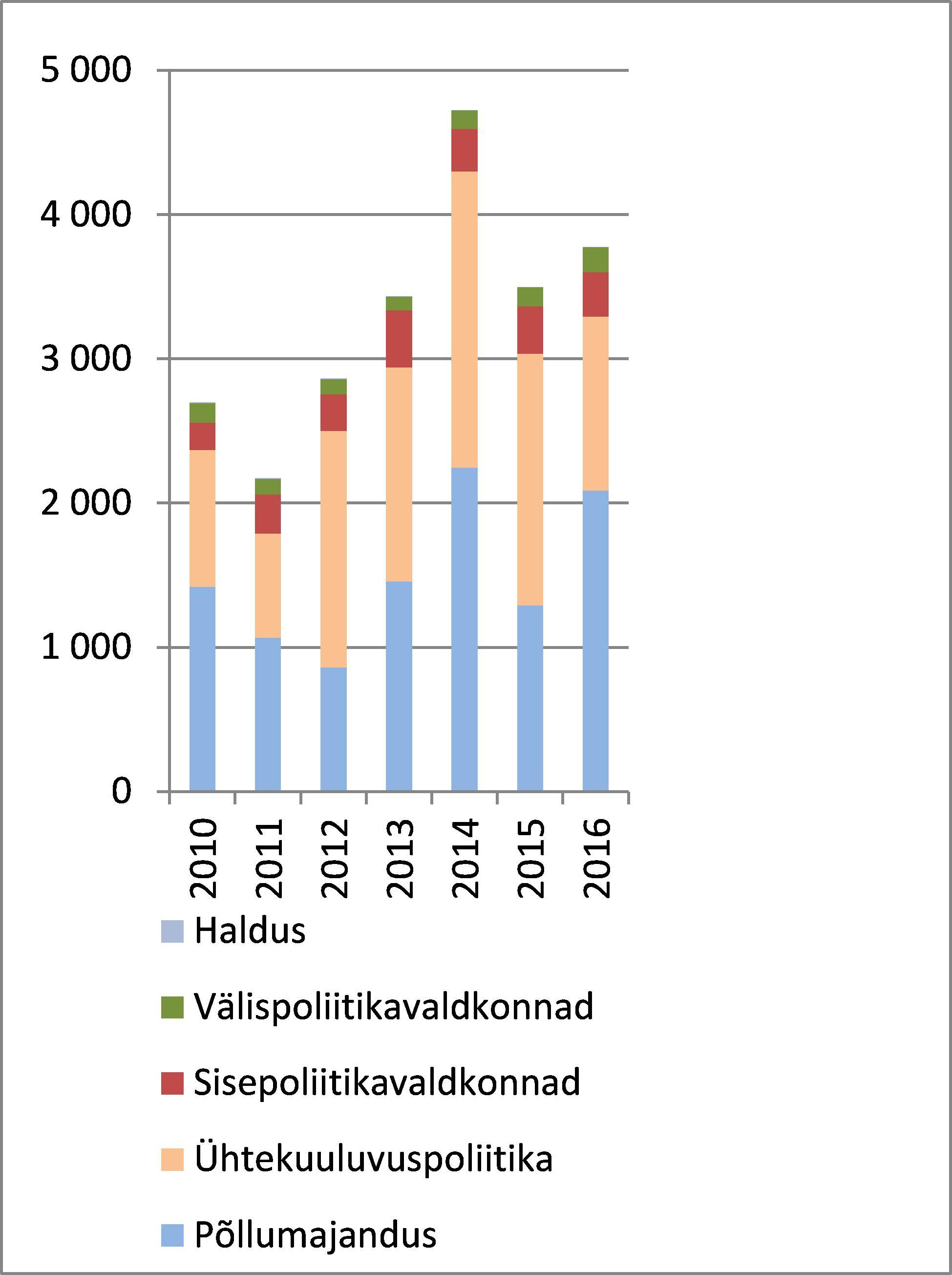 10d24d1d9e0 Joonis: 2010.–2016. aastal kinnitatud finantskorrektsioonid ja  sissenõudmised kumulatiivselt (miljonites eurodes)