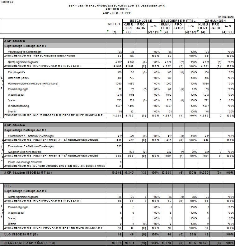 EUR-Lex - 52017DC0364 - EN - EUR-Lex