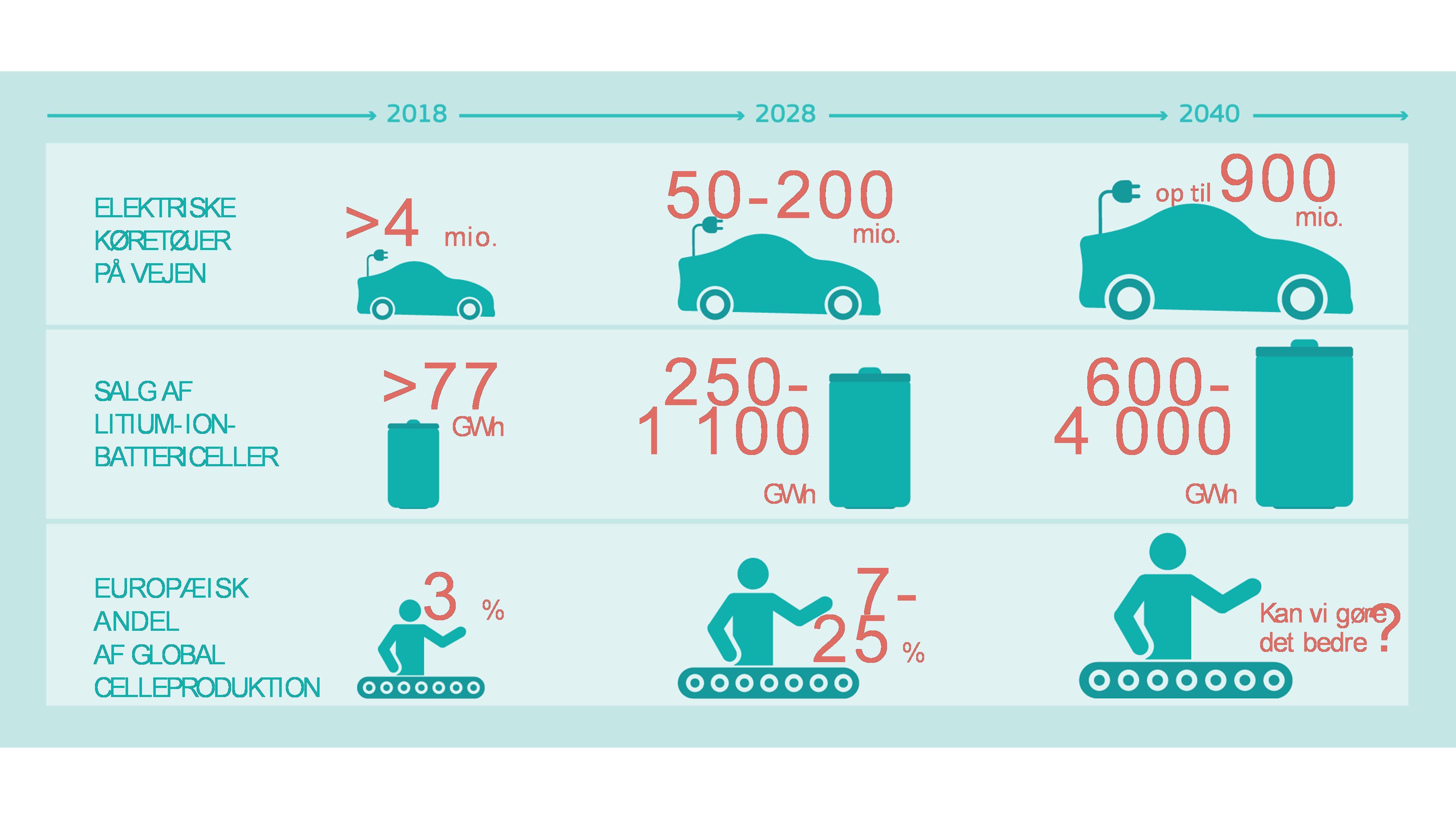 112a8e6a732 Dette tal forventes at stige til mellem 50 og 200 mio. inden 2028 og nå op  på 900 mio. i 2040 12 . Batterier udgør op til 40 % af værdien af en bil 13  .