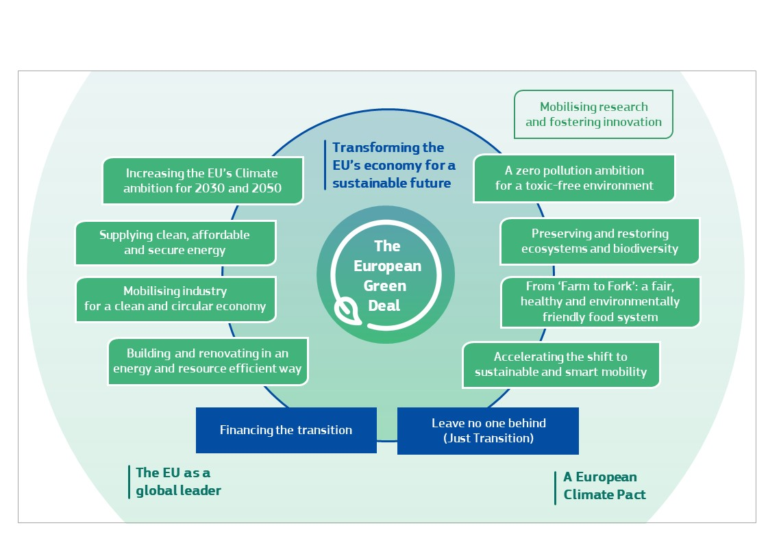 Infographic stating various elements of the Green Deal: