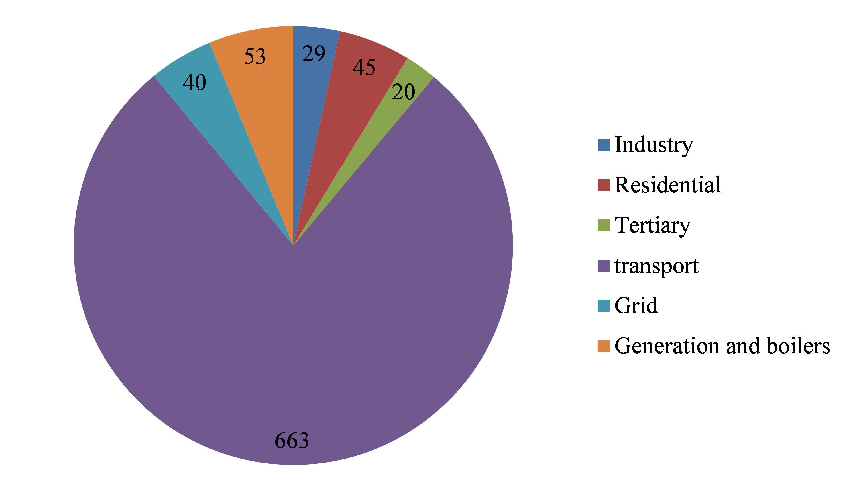 Eur lex 52015sc0142 en eur lex graph ii22annual investment expenditures in billion of euro 2010 2011 2030 nvjuhfo Images