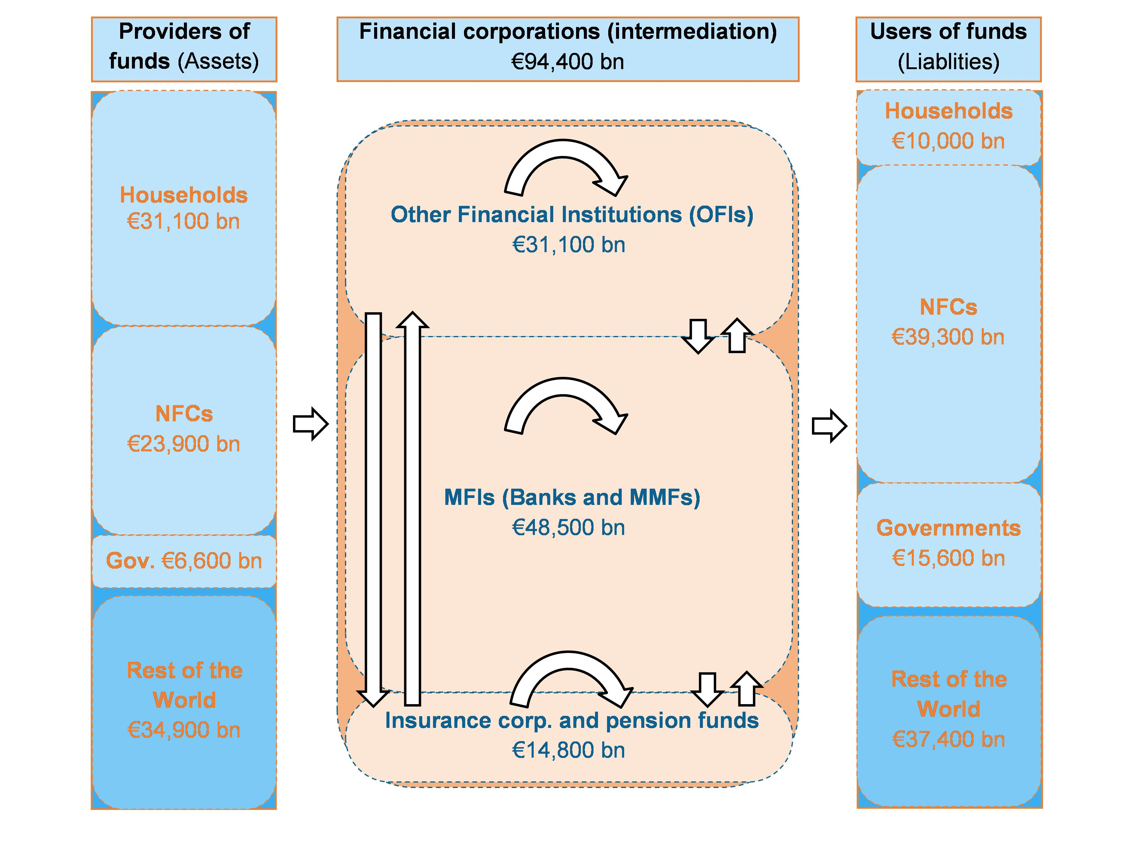 relationship between banking and finance accounting