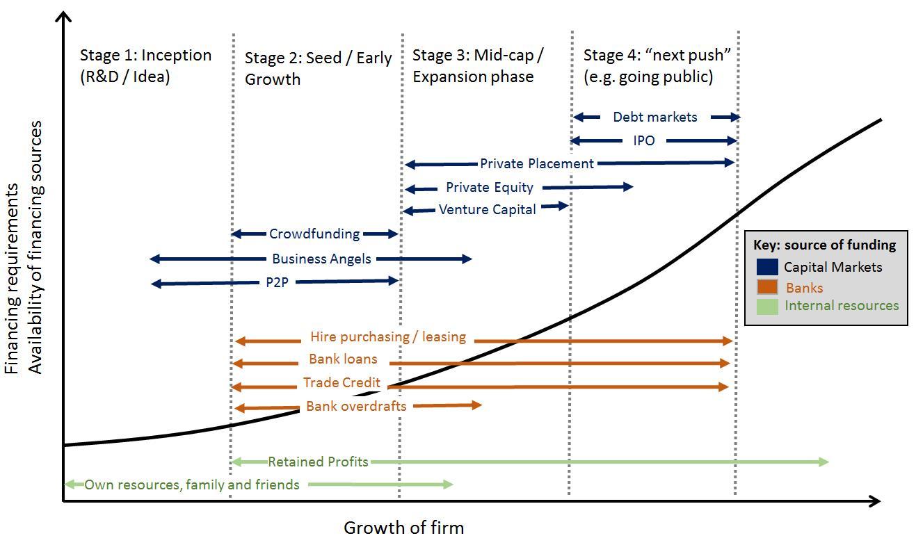debt versus equity financing paper essays