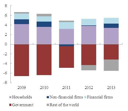 Eur lex 52015sc0183 en eur lex chart 19acquisition of net financial assets by sector eu 28 of gdp malvernweather Image collections