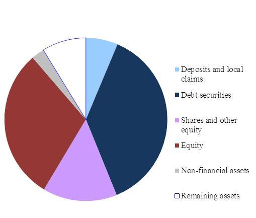 Eur lex 52015sc0183 en eur lex chart 20 investment funds asset allocation euro area 20014 malvernweather Image collections