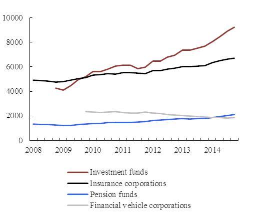 Eur lex 52015sc0183 en eur lex chart 21 financial assets held by non bank financial corporations euro area eur billion malvernweather Image collections