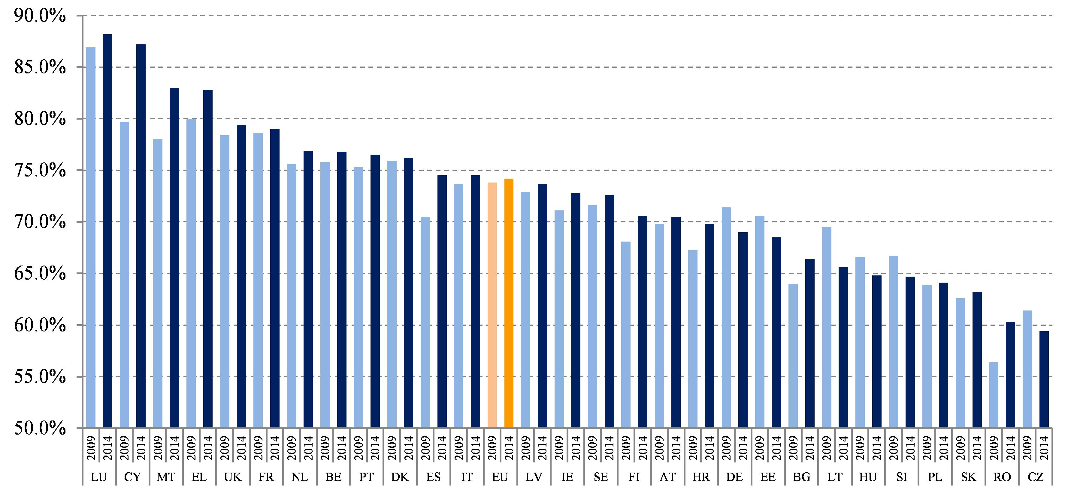 Eur lex 52015sc0203 en eur lex figure 23services as a percentage of gross value added 2009 and 2014 fandeluxe Choice Image