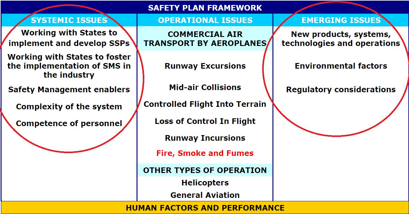 What you consider to be the 3 biggest threats and the three biggest opportunities to European Aviation.?