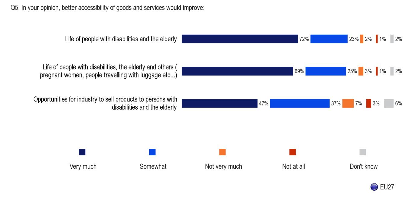 Eur lex 52015sc0264 en eur lex 47 of europeans believe better accessibility of goods and services would very much improve opportunities for industry to sell products to people with fandeluxe Choice Image