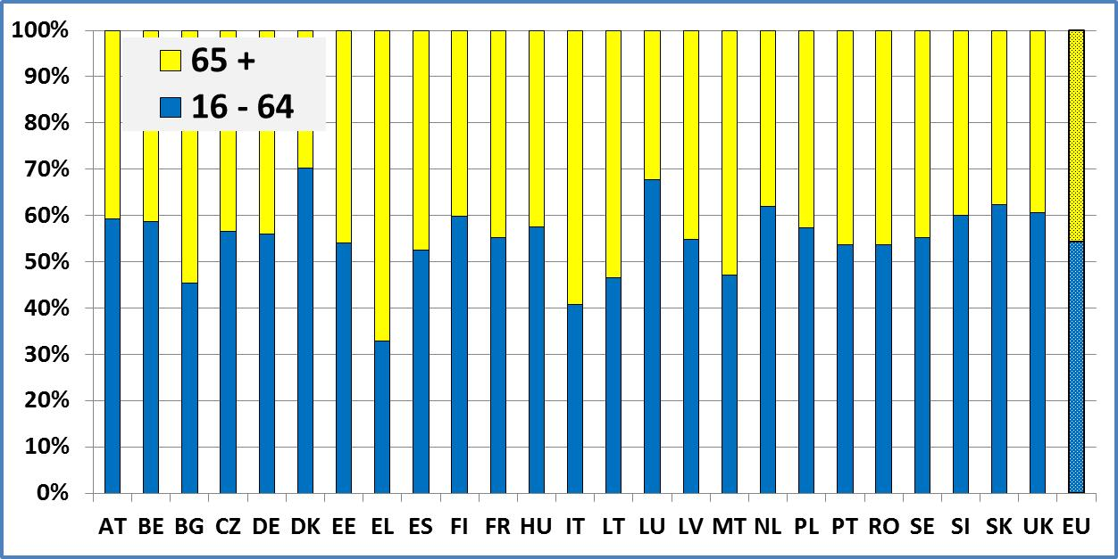 Eur lex 52015sc0264 en eur lex estimated number of people with disabilities by sex and age group millions 10 fandeluxe Choice Image