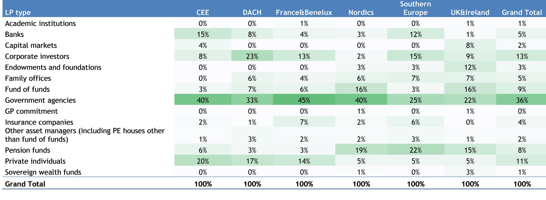 Eur Lex 52016sc0228 Lv Likewise Database Table Relationship Diagram On Deer Feeder 29 Sources Of Funds Lp Investor Type By Region European Venture Capital Raised Percentage Incremental Amounts Between 2011 Q3