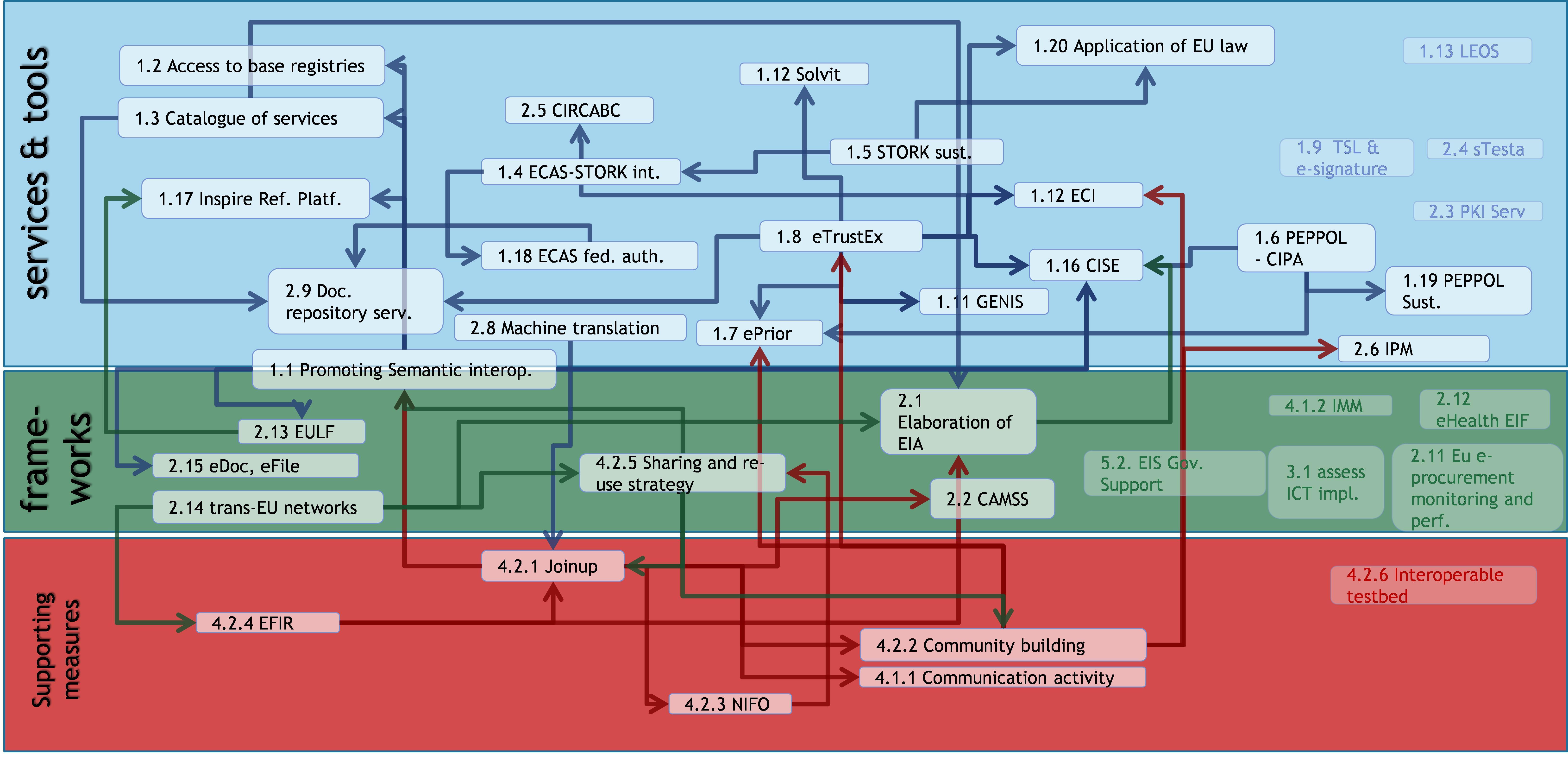 Eur Lex 52016sc0279 Hr Logic Diagram Isa Figure 34 Interrelation Between Actions