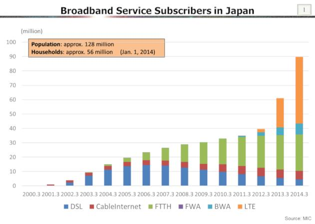 What are the obstacles broadband service providers encounter as they try to provide more widespread access?