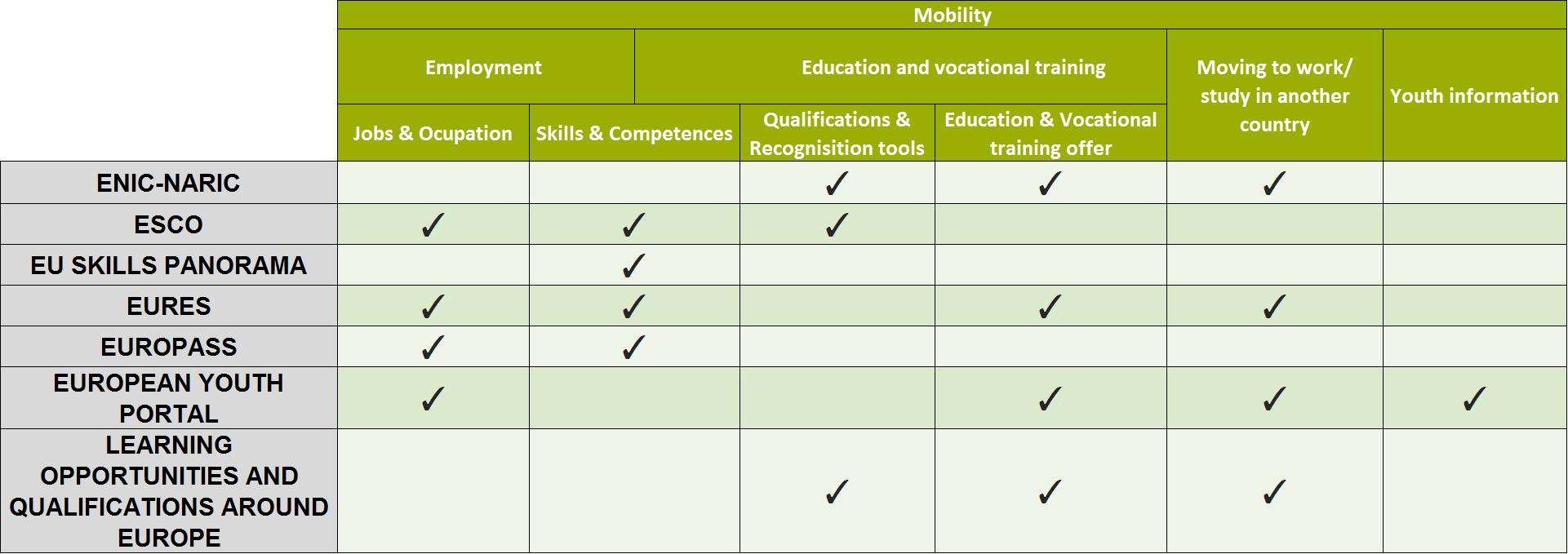 Source: IT feasibility study for one single integrated service for online  skills and qualification