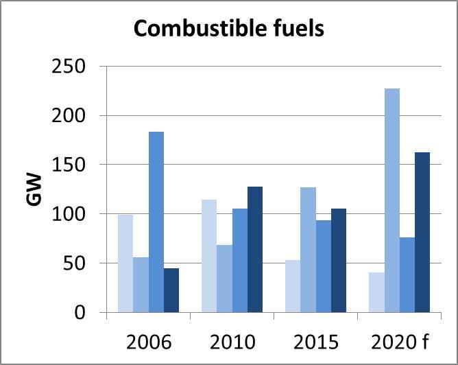 Eur lex 52016sc0385 en eur lex figure 18 distribution of age of power plants per type of generation sciox Images