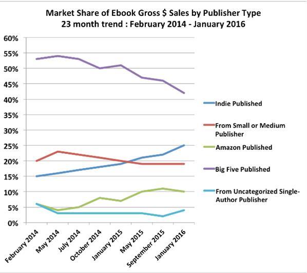 Eur lex 52016sc0392 en eur lex figure 2 trends in e book market shares sales on amazon fandeluxe Images