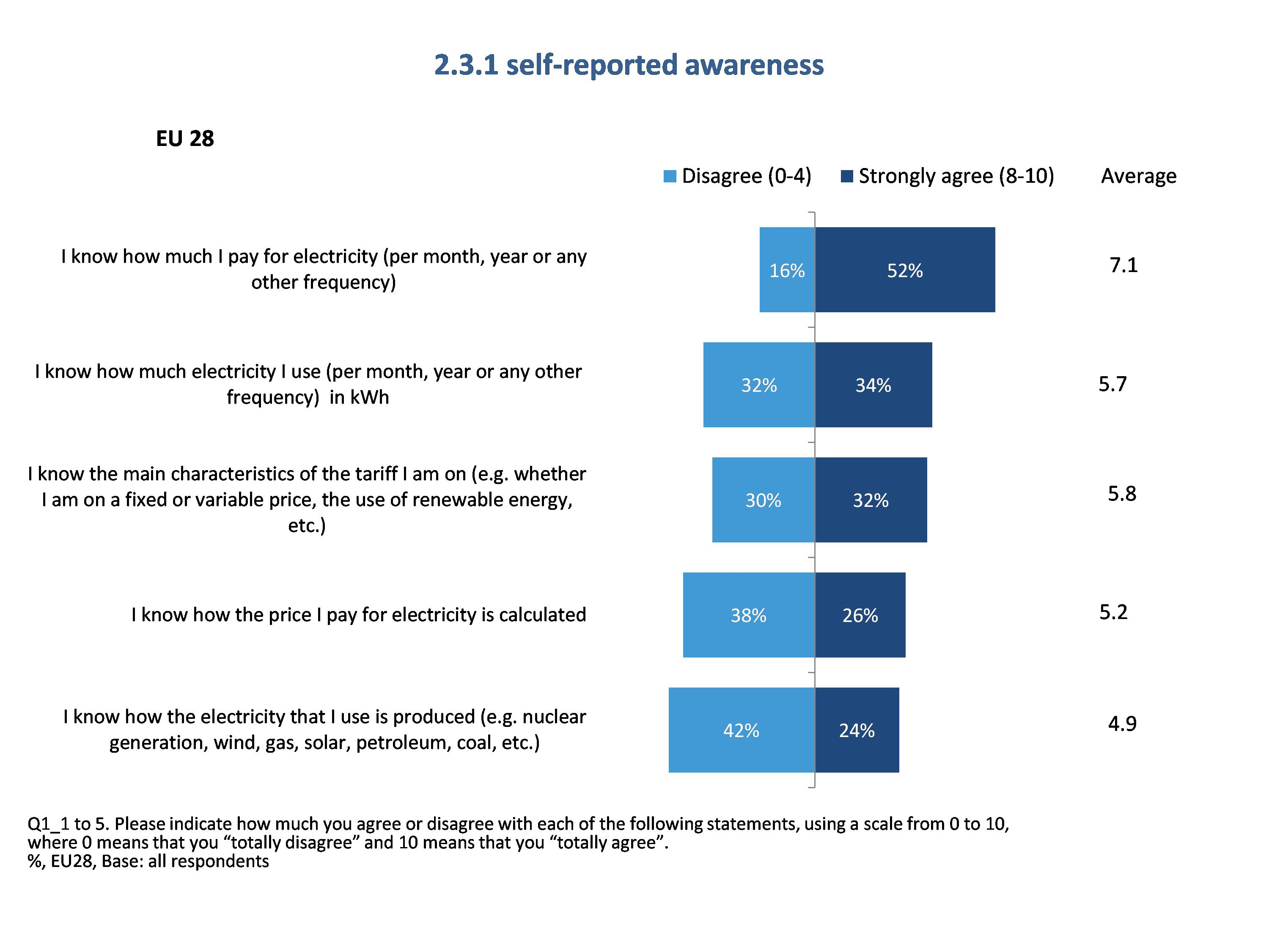 Eur Lex 52016sc0399 En 83 Ford 2 3 Timing Marks App Figure 7 Self Reported Awareness Of Electricity Use 45